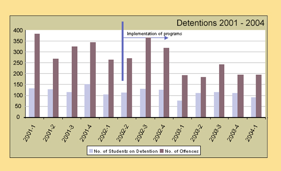 Detentions and Suspensions