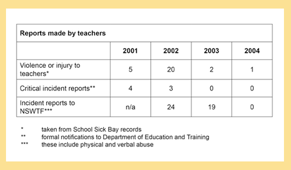 Reports made by teachers